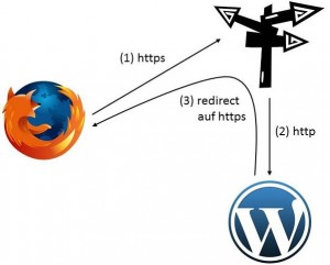 wordpress_lb_ssl